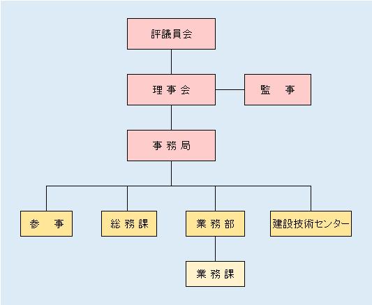 HP組織体制